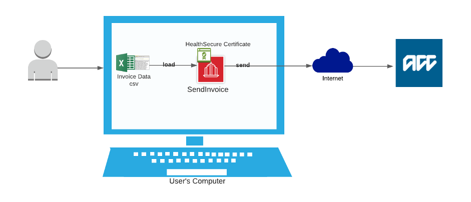 Diagram showing how the Send Invoice product works.